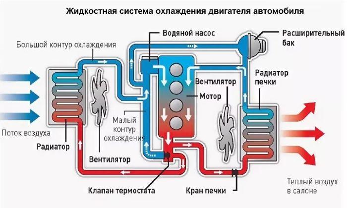 причины закипания охлаждающей жидкости бензинового двигателя ваз