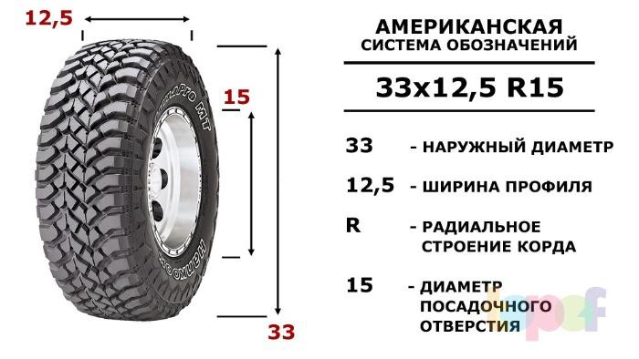 что означает индекс нагрузки на шинах