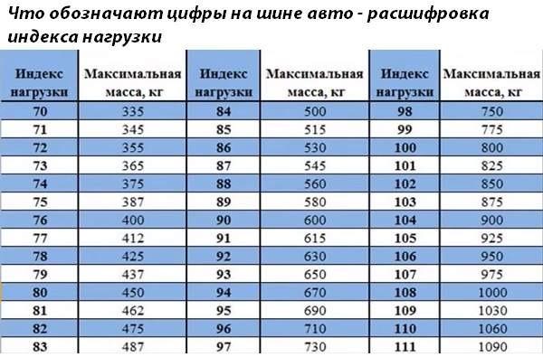 индекс нагрузки на шинах таблица